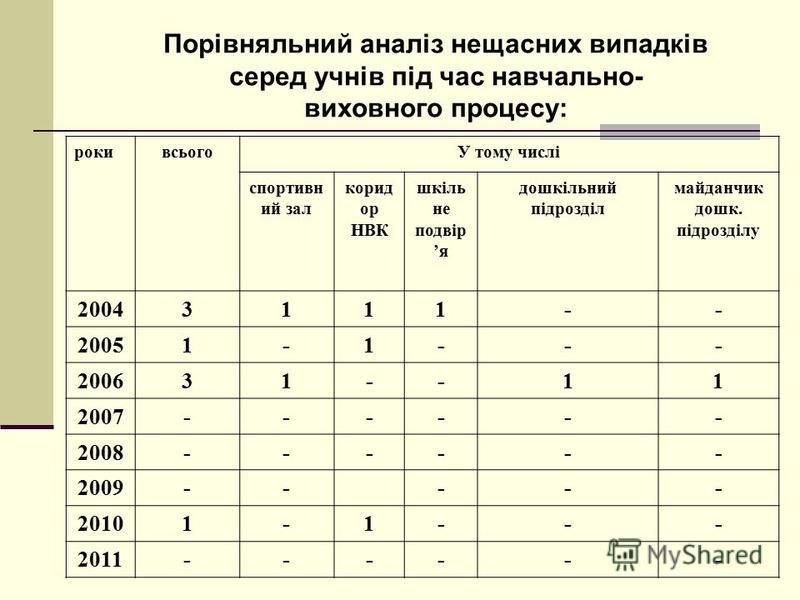 Порівняльний аналіз нещасних випадків серед учнів під час навчально- виховного процесу: рокивсьогоУ тому числі спортивн ий зал корид ор НВК шкіль не подвір я дошкільний підрозділ майданчик дошк. підрозділу 20043111-- 20051-1--- 200631--11 2007------