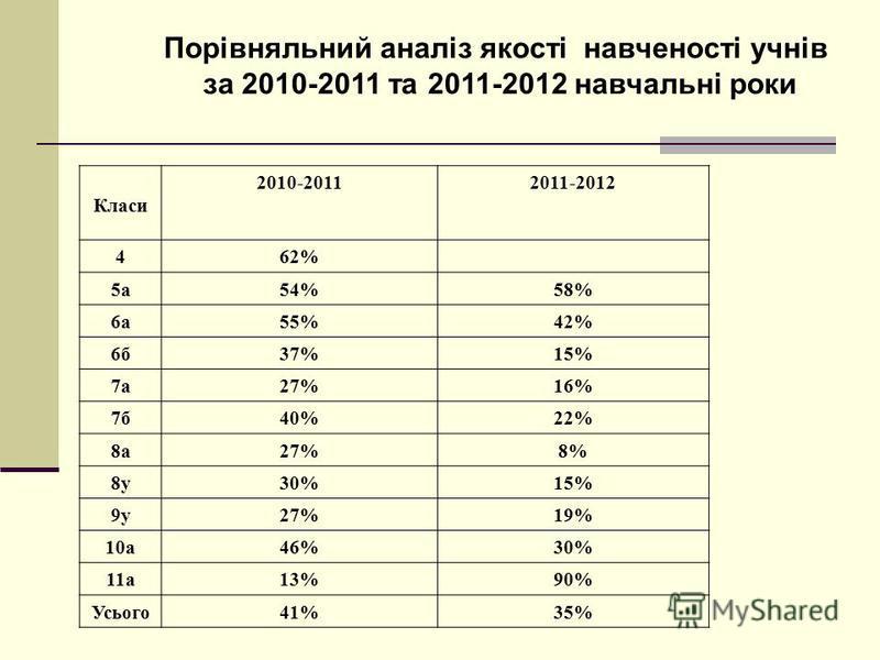 Порівняльний аналіз якості навченості учнів за 2010-2011 та 2011-2012 навчальні роки Класи 2010-20112011-2012 462% 5а54%58% 6а55%42% 6б37%15% 7а27%16% 7б40%22% 8а27%8% 8у30%15% 9у27%19% 10а46%30% 11а13%90% Усього41%35%