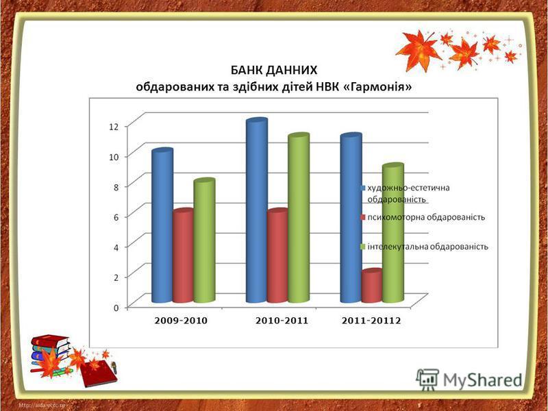 БАНК ДАННИХ обдарованих та здібних дітей НВК «Гармонія» 2009-20102010-2011 2011-20112