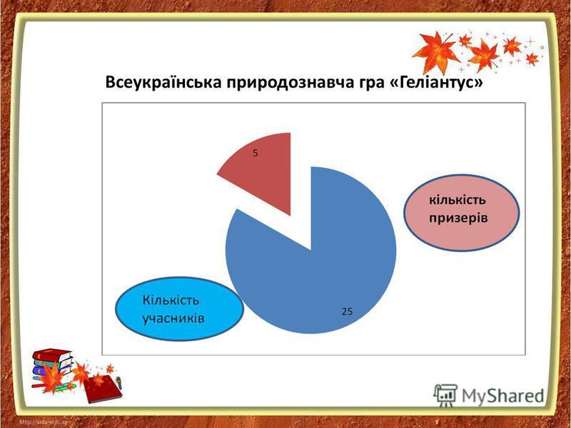 Всеукраїнська природознавча гра «Геліантус»