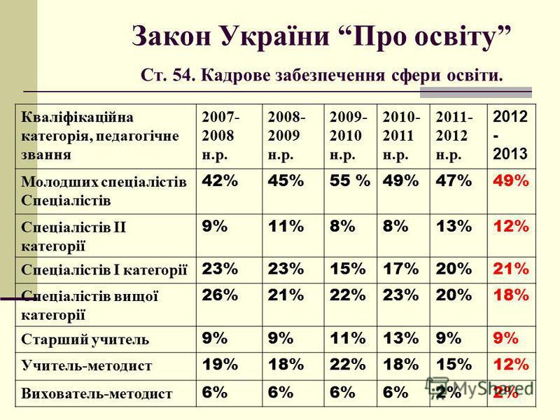 Закон України Про освіту Ст. 54. Кадрове забезпечення сфери освіти. Кваліфікаційна категорія, педагогічне звання 2007- 2008 н.р. 2008- 2009 н.р. 2009- 2010 н.р. 2010- 2011 н.р. 2011- 2012 н.р. 2012 - 2013 Молодших спеціалістів Спеціалістів 42%45%55 %