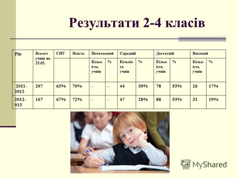 Результати 2-4 класів Рік Всього учнів на 25.05. СНУЯкістьПочатковийСереднійДостатнійВисокий Кільк ість учнів %Кількіс ть учнів %Кільк ість учнів %Кільк ість учнів % 2011- 2012 20763%70%--4430%7853%2617% 2012- 013 16767%72%--4728%8853%3219%