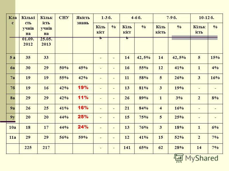 Кла с Кількі сть учнів на 01.09. 2012 Кільк ість учнів на 25.05. 2013 СНУЯкість знань 1-3 б.4-6 б.7-9 б.10-12 б. Кіль кіст ь % % % % 5 а3533--1442, 5%1442, 5%515% 6а302950%45%--1655%1241%14% 7а19 55%42%--1158%526%316% 7б191642% 19% --1381%319%-- 8а29