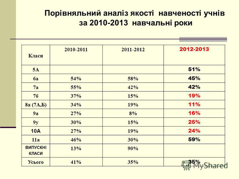Порівняльний аналіз якості навченості учнів за 2010-2013 навчальні роки Класи 2010-20112011-2012 2012-2013 5А 51% 6а54%58% 45% 7а55%42% 7б37%15% 19% 8а (7А,Б)34%19% 11% 9а27%8% 16% 9у30%15% 25% 10А 27%19% 24% 11а46%30% 59% ВИПУСКНІ КЛАСИ 13%90% Усьог