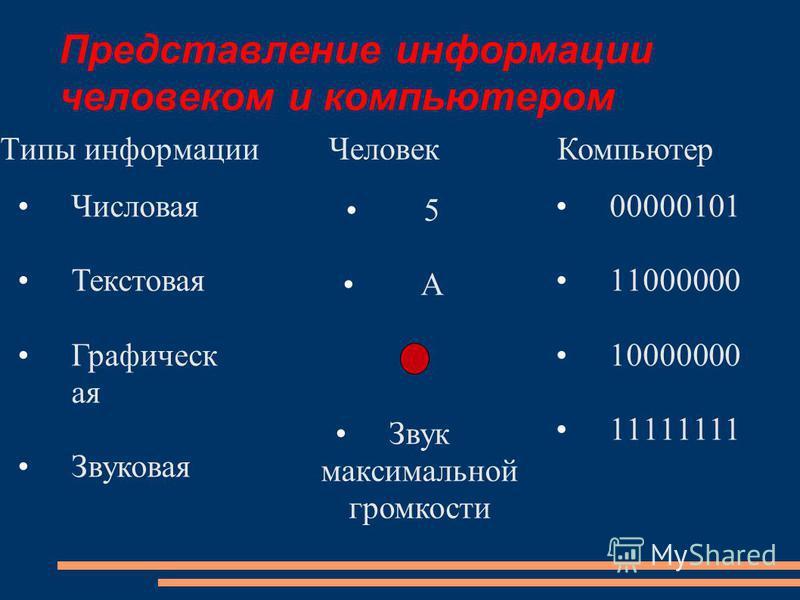 Представление информации человеком и компьютером Типы информации 00000101 11000000 10000000 11111111 5 А Звук максимальной громкости Числовая Текстовая Графическ ая Звуковая Человек Компьютер
