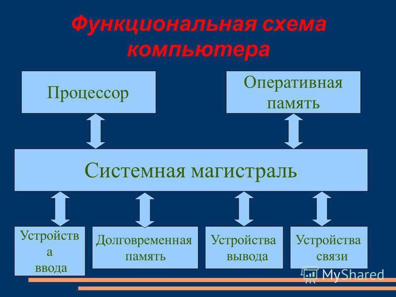 Функциональная схема компьютера Процессор Оперативная память Устройств а ввода Долговременная память Устройства вывода Системная магистраль Устройства связи