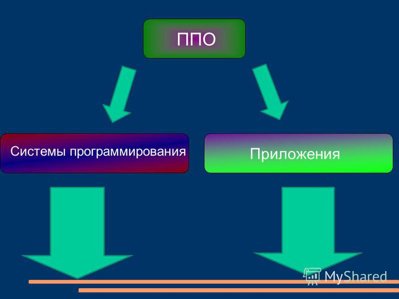 Системы программирования Приложения ППО