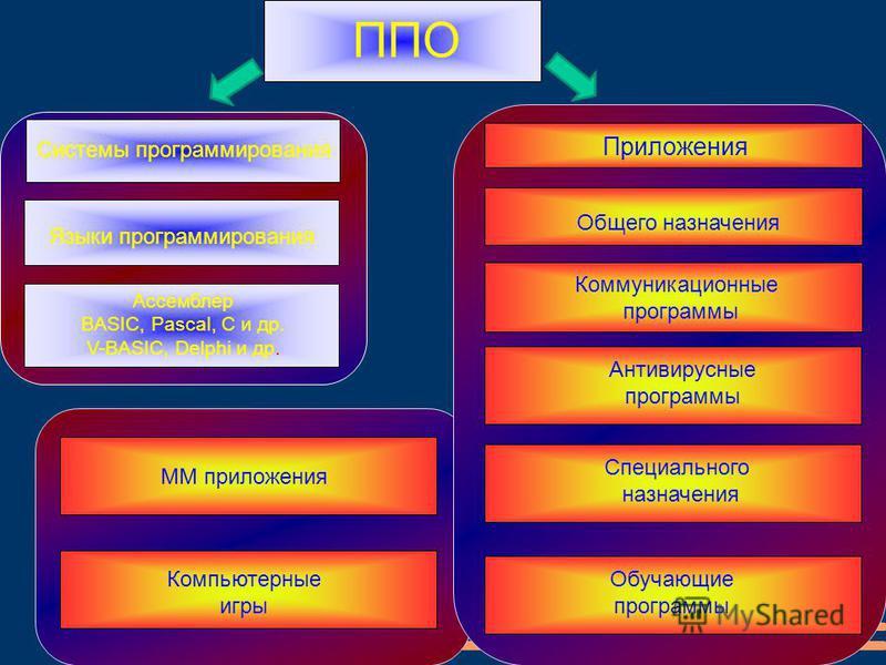 ППО Системы программирования Приложения Языки программирования Ассемблер BASIC, Pascal, C и др. V-BASIC, Delphi и др. Общего назначения Коммуникационные программы Антивирусные программы Специального назначения Обучающие программы ММ приложения Компью