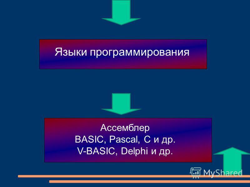 Языки программирования Ассемблер BASIC, Pascal, C и др. V-BASIC, Delphi и др.