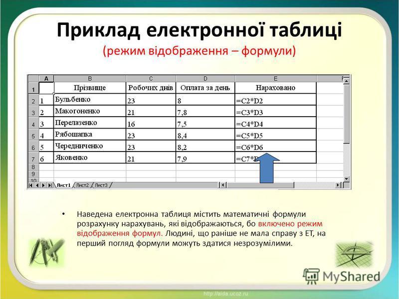 Приклад електронної таблиці (режим відображення – формули) Наведена електронна таблиця містить математичні формули розрахунку нарахувань, які відображаються, бо включено режим відображення формул. Людині, що раніше не мала справу з ЕТ, на перший погл