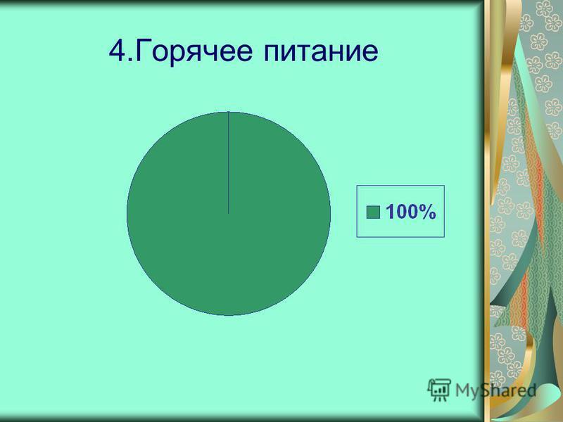 4. Горячее питание