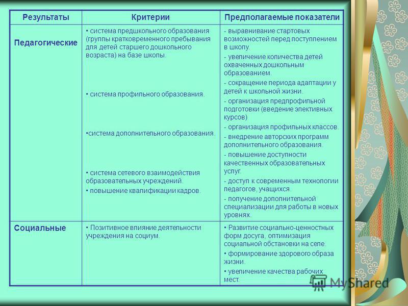 Результаты КритерииПредполагаемые показатели Педагогические система предшкольного образования (группы кратковременного пребывания для детей старшего дошкольного возраста) на базе школы. система профильного образования. система дополнительного образов