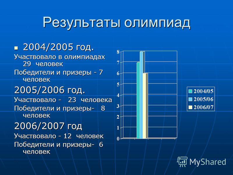 Результаты олимпиад 2004/2005 год. 2004/2005 год. Участвовало в олимпиадах 29 человек Победители и призеры - 7 человек 2005/2006 год. Участвовало - 23 человека Победители и призеры- 8 человек 2006/2007 год Участвовало - 12 человек Победители и призер