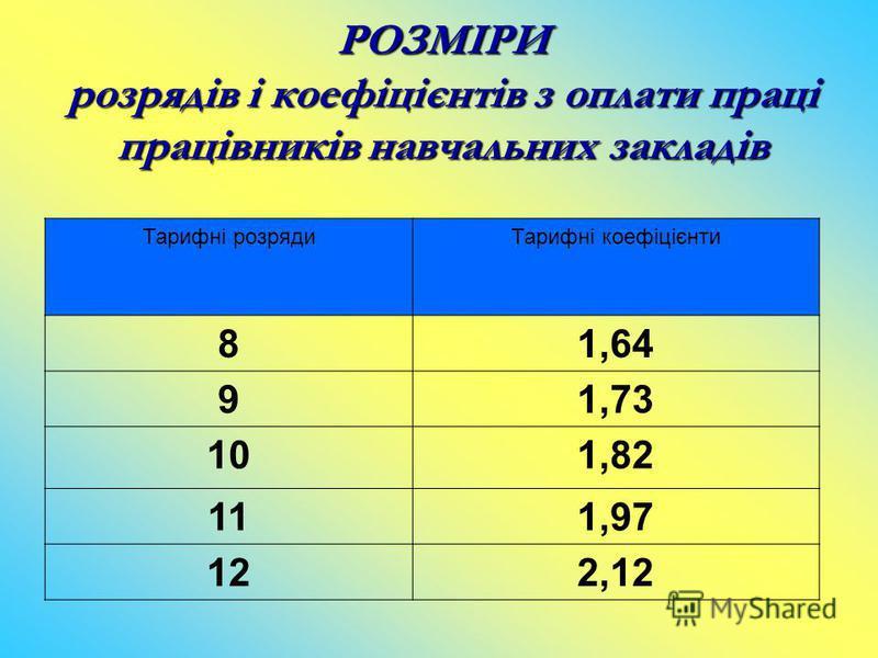 РОЗМIРИ розрядів і коефіцієнтів з оплати праці працівників навчальних закладів Тарифні розрядиТарифні коефіцієнти 81,64 91,73 101,82 111,97 122,12