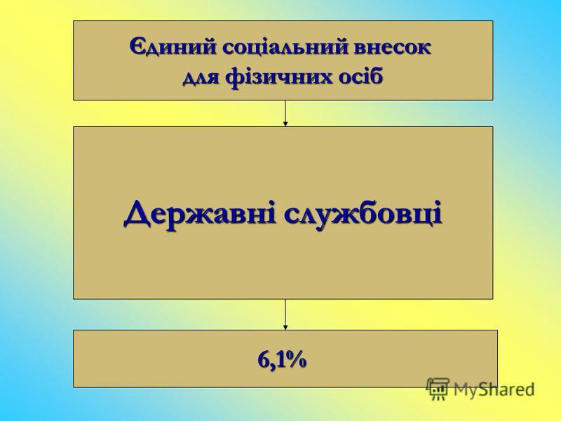 Єдиний соціальний внесок для фізичних осіб Державні службовці 6,1%