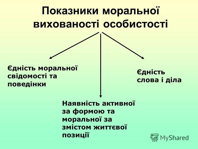 Показники моральної вихованості особистості Єдність моральної свідомості та поведінки Єдність слова і діла Наявність активної за формою та моральної за змістом життєвої позиції