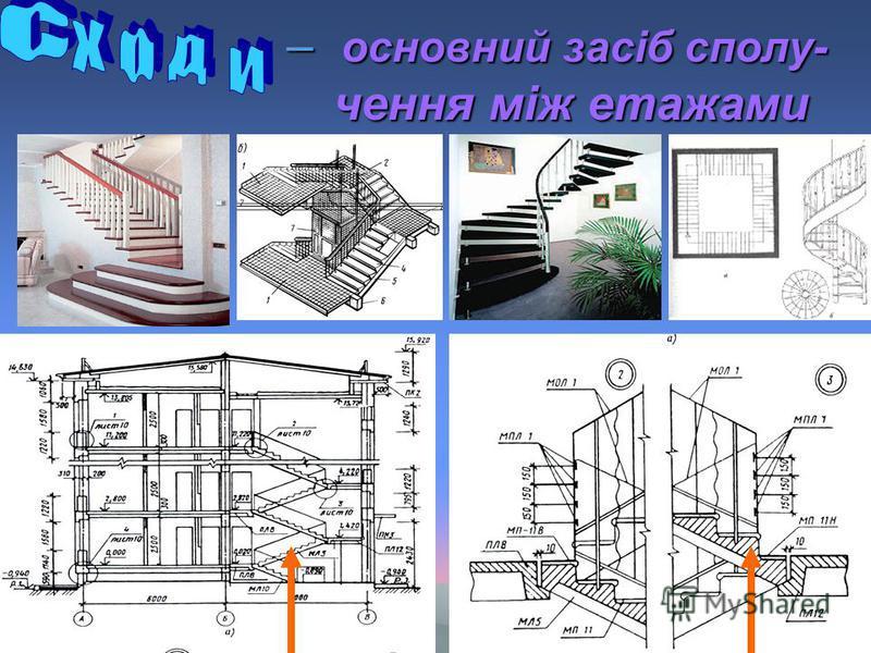 – основний засiб сполу- чення мiж етажами