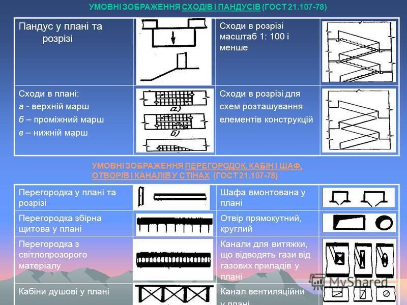 Пандус у плані та розрізі Сходи в розрізі масштаб 1: 100 і менше Сходи в плані: а - верхній марш б – проміжний марш в – нижній марш Сходи в розрізі для схем розташування елементів конструкцій УМОВНІ ЗОБРАЖЕННЯ СХОДІВ І ПАНДУСІВ (ГОСТ 21.107-78) УМОВН