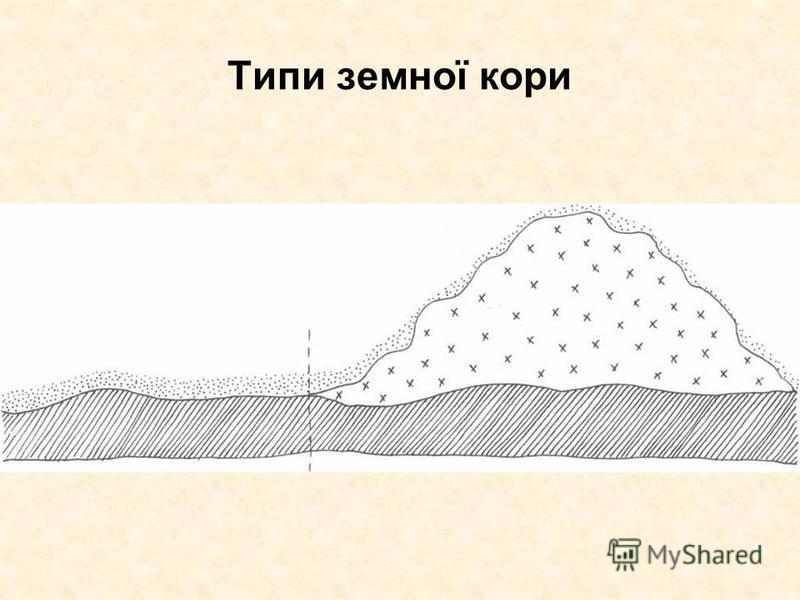 Типи земної кори
