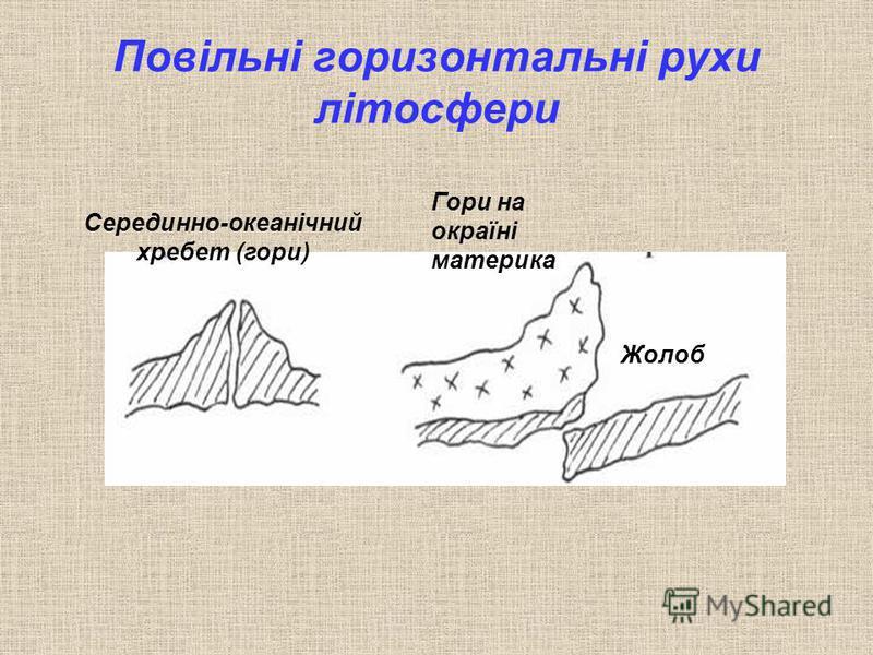 Повільні горизонтальні рухи літосфери Серединно-океанічний хребет (гори) Гори на окраїні материка Жолоб