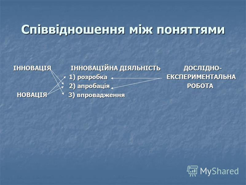 Співвідношення між поняттями ІННОВАЦІЯ ІННОВАЦІЙНА ДІЯЛЬНІСТЬ ДОСЛІДНО- ІННОВАЦІЯ ІННОВАЦІЙНА ДІЯЛЬНІСТЬ ДОСЛІДНО- 1) розробка ЕКСПЕРИМЕНТАЛЬНА 1) розробка ЕКСПЕРИМЕНТАЛЬНА 2) апробація РОБОТА 2) апробація РОБОТА НОВАЦІЯ 3) впровадження НОВАЦІЯ 3) вп