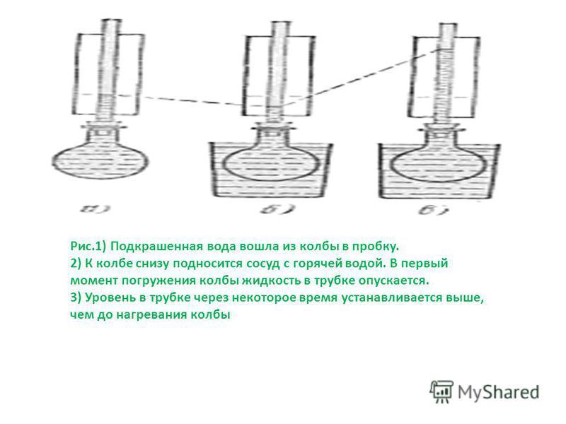 Рис.1) Подкрашенная вода вошла из колбы в пробку. 2) К колбе снизу подносится сосуд с горячей водой. В первый момент погружения колбы жидкость в трубке опускается. 3) Уровень в трубке через некоторое время устанавливается выше, чем до нагревания колб