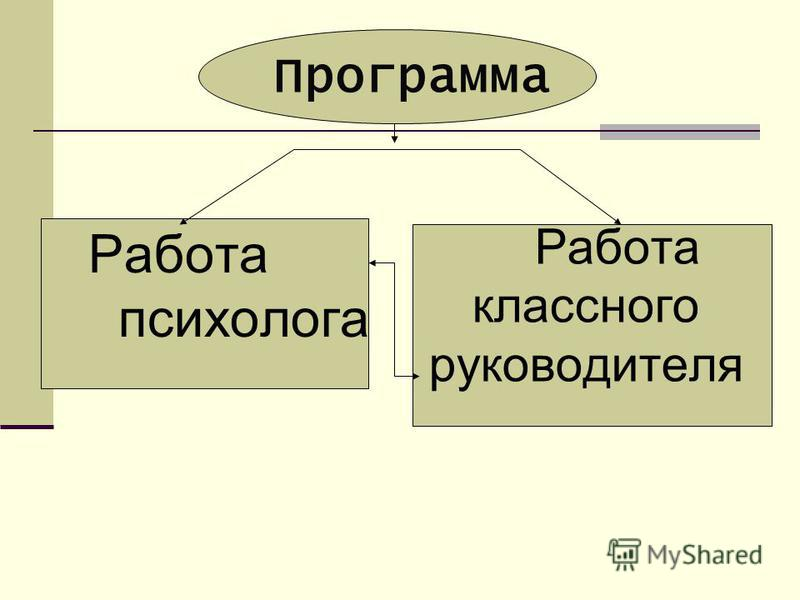 Программа Работа психолога Работа классного руководителя