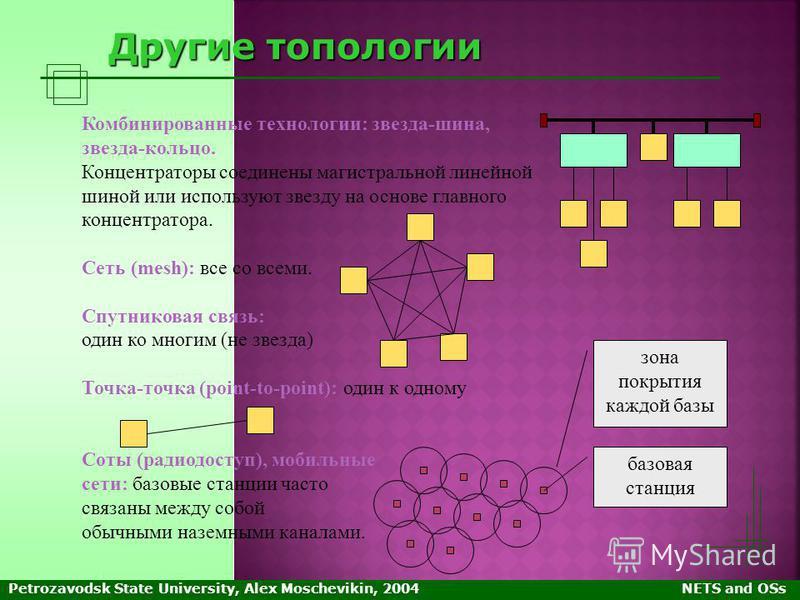Petrozavodsk State University, Alex Moschevikin, 2004NETS and OSs Другие топологии Комбинированные технологии: звезда-шина, звезда-кольцо. Концентраторы соединены магистральной линейной шиной или используют звезду на основе главного концентратора. Се