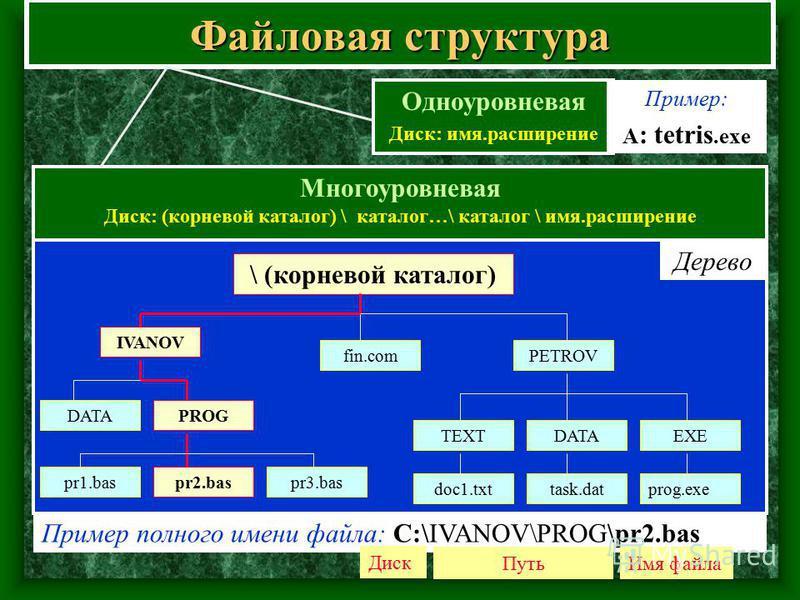 Файловая структура Многоуровневая Диск: (корневой каталог) \ каталог…\ каталог \ имя.расширение Одноуровневая Диск: имя.расширение \ (корневой каталог) IVANOV DATAPROG pr1.baspr2.bas fin.com pr3.bas PETROV DATAEXE prog.exetask.datdoc1.txt TEXT Пример