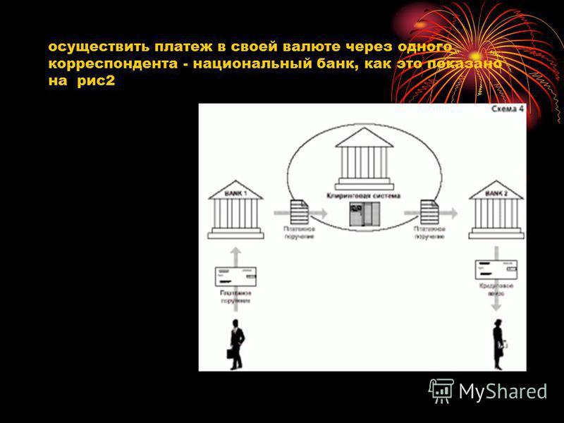 осуществить платеж в своей валюте через одного корреспондента - национальный банк, как это показано на рис 2