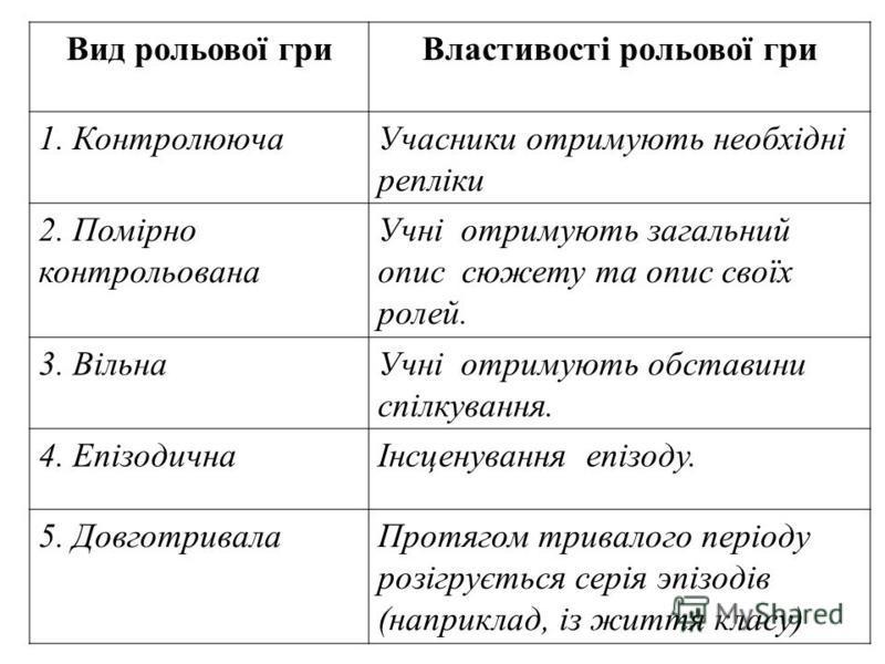 Вид рольової гриВластивості рольової гри 1. КонтролюючаУчасники отримують необхідні репліки 2. Помірно контрольована Учні отримують загальний опис сюжету та опис своїх ролей. 3. ВільнаУчні отримують обставини спілкування. 4. ЕпізодичнаІнсценування еп