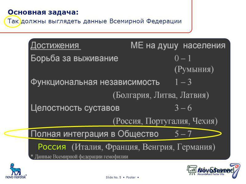 Slide No. 5 Footer Основная задача: Так должны выглядеть данные Всемирной Федерации Россия