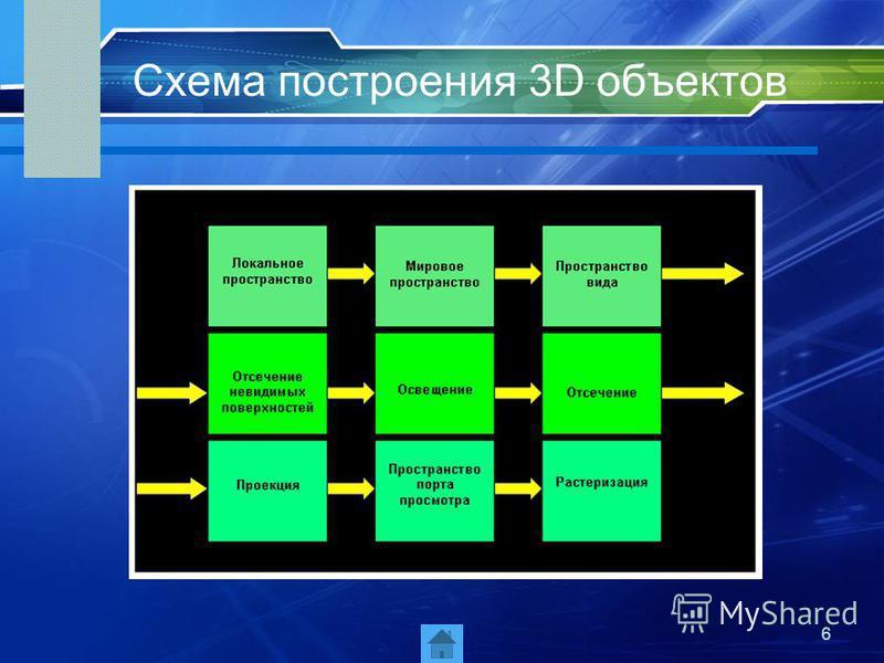 6 Схема построения 3D объектов