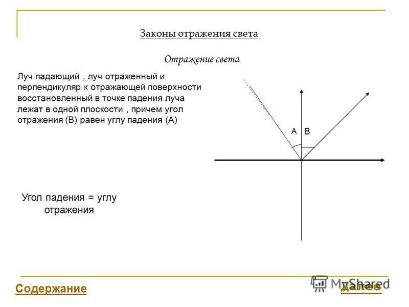 Законы отражения света Отражение света Угол падения = углу отражения Луч падающий, луч отраженный и перпендикуляр к отражающей поверхности восстановленный в точке падения луча лежат в одной плоскости, причем угол отражения (В) равен углу падения (А)