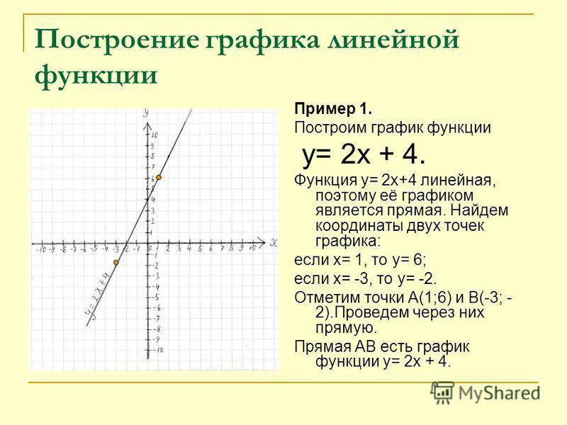 Построение графика линейной функции Пример 1. Построим график функции у= 2 х + 4. Функция у= 2 х+4 линейная, поэтому её графиком является прямая. Найдем координаты двух точек графика: если х= 1, то у= 6; если х= -3, то у= -2. Отметим точки А(1;6) и В