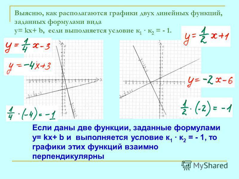 Выясню, как располагаются графики двух линейных функций, заданных формулами вида y= kx+ b, если выполняется условие к 1 · к 2 = - 1. Если даны две функции, заданные формулами y= kx+ b и выполняется условие к 1 · к 2 = - 1, то графики этих функций вза