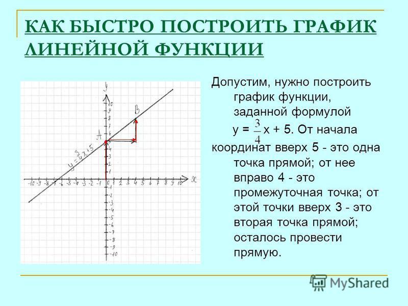 КАК БЫСТРО ПОСТРОИТЬ ГРАФИК ЛИНЕЙНОЙ ФУНКЦИИ Допустим, нужно построить график функции, заданной формулой у = х + 5. От начала координат вверх 5 - это одна точка прямой; от нее вправо 4 - это промежуточная точка; от этой точки вверх 3 - это вторая точ