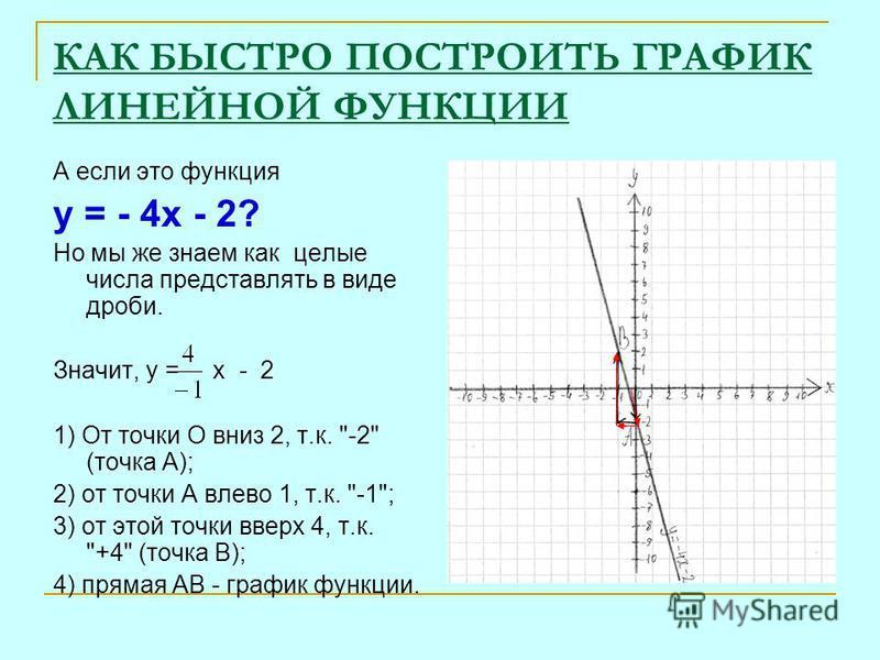 КАК БЫСТРО ПОСТРОИТЬ ГРАФИК ЛИНЕЙНОЙ ФУНКЦИИ А если это функция у = - 4 х - 2? Но мы же знаем как целые числа представлять в виде дроби. Значит, у = х - 2 1) От точки О вниз 2, т.к.