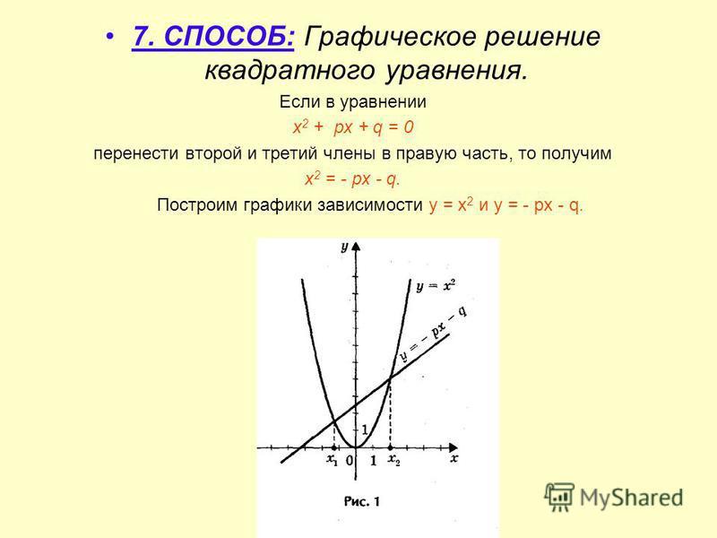 7. СПОСОБ: Графическое решение квадратного уравнения. Если в уравнении х 2 + px + q = 0 перенести второй и третий члены в правую часть, то получим х 2 = - px - q. Построим графики зависимости у = х 2 и у = - px - q.
