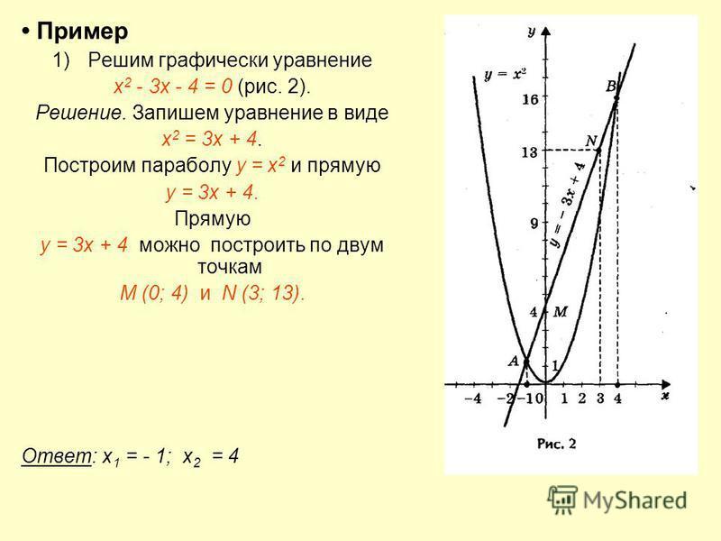 Пример 1)Решим графически уравнение х 2 - 3 х - 4 = 0 (рис. 2). Решение. Запишем уравнение в виде х 2 = 3 х + 4. Построим параболу у = х 2 и прямую у = 3 х + 4. Прямую у = 3 х + 4 можно построить по двум точкам М (0; 4) и N (3; 13). Ответ: х 1 = - 1;
