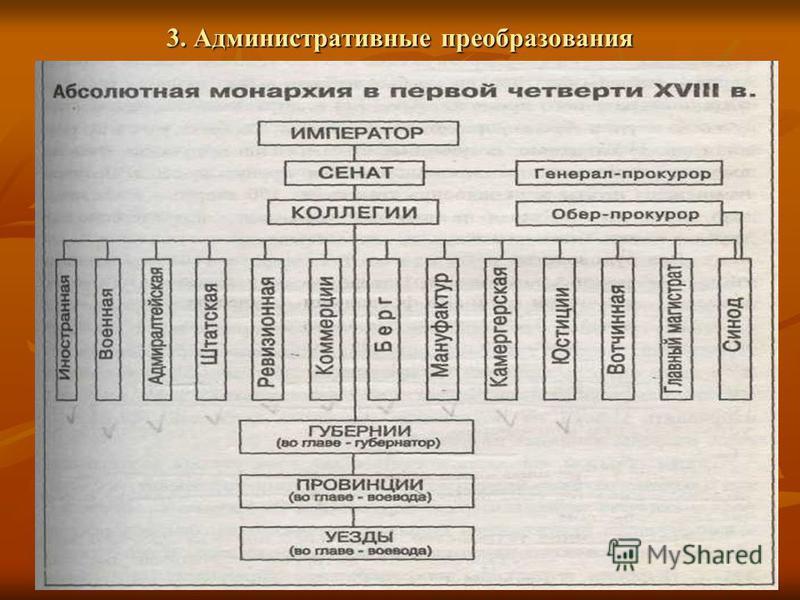 3. Административные преобразования