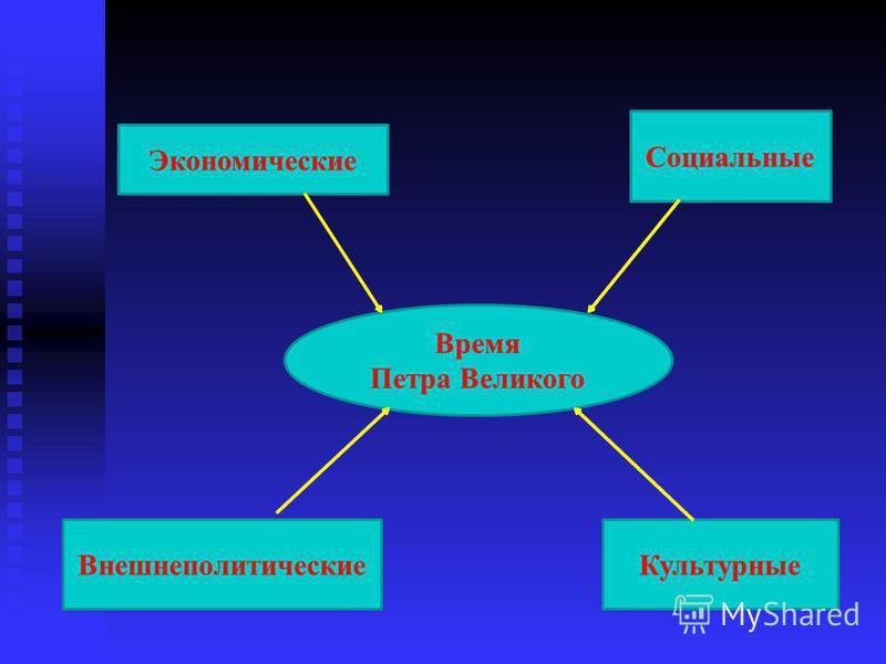 Экономические Социальные Внешнеполитические Культурные Время Петра Великого