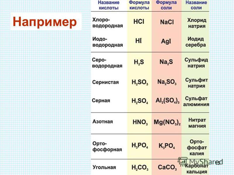 14 Общая формула Ме n К m Задание классу. Дайте определение солям, пользуясь общей формулой солей и алгоритмом. Алгоритм определений Алгоритм определений. 1. Сложность 2…состоящие из … 3…соединенные с … Соли – сложные вещества, состоящие из атомов ме