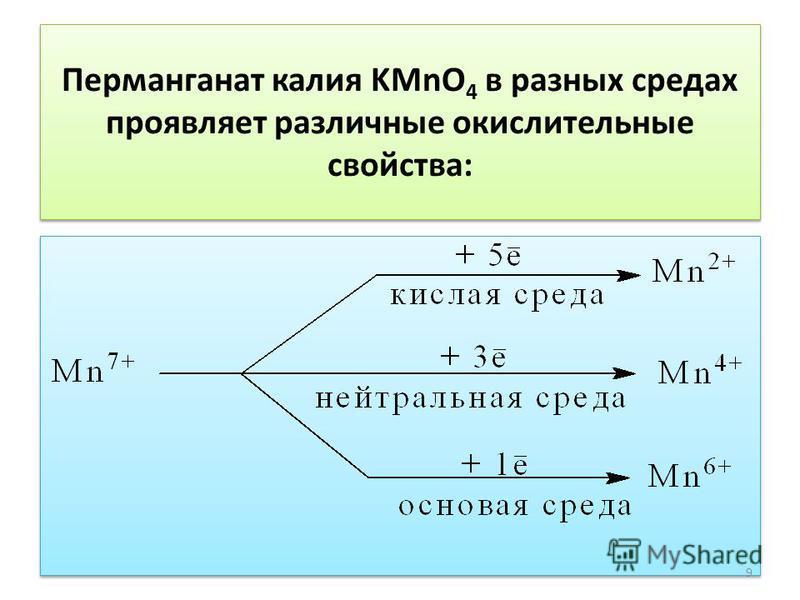 Перманганат калия KMnO 4 в разных средах проявляет различные окислительные свойства: 9