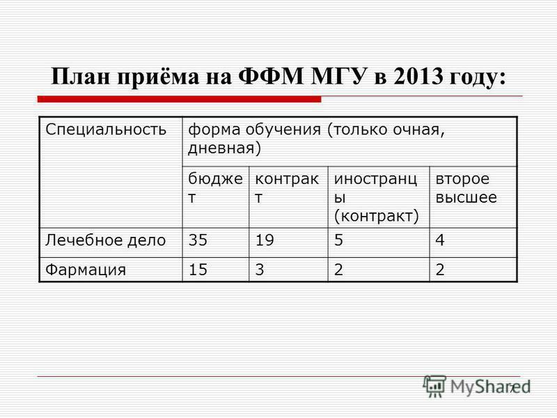 7 План приёма на ФФМ МГУ в 2013 году: Специальностьформа обучения (только очная, дневная) бюджет контракт иностранцы (контракт) второе высшее Лечебное дело 351954 Фармация 15322