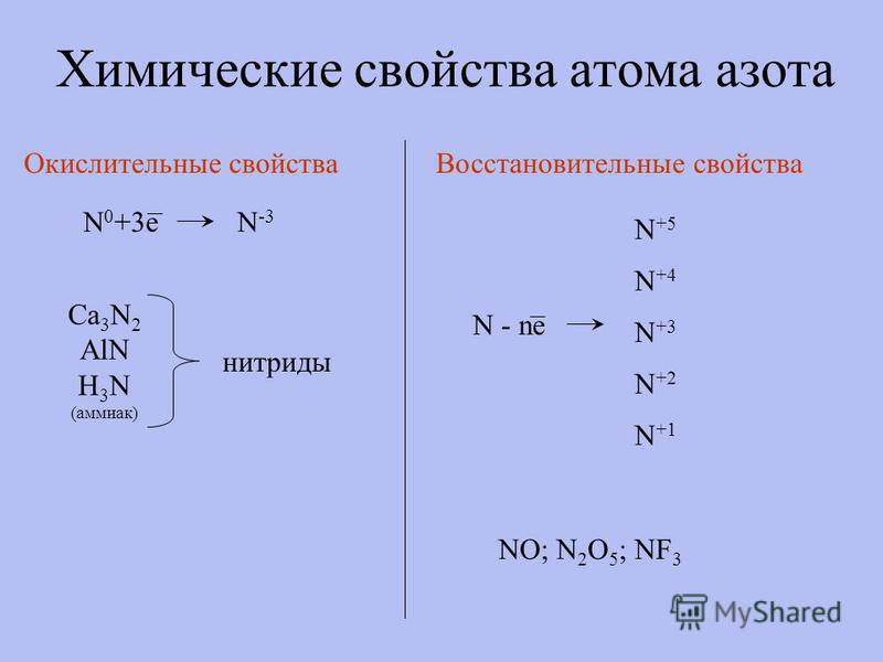 Химические свойства атома азота Окислительные свойства N 0 +3e N -3 Ca 3 N 2 AlN H3NH3N (аммиак) нитриды Восстановительные свойства N - ne N +4 N +5 N +2 N +3 N +1 NO; N 2 O 5 ; NF 3