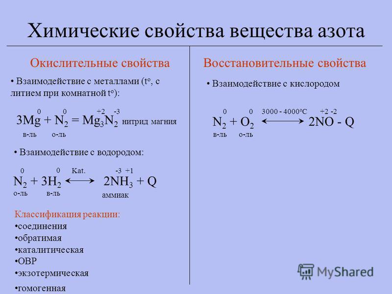 Химические свойства вещества азота Окислительные свойства Восстановительные свойства Взаимодействие с металлами (t o, с литием при комнатной t o ): 3Mg + N 2 = Mg 3 N 2 нитрид магния 00+2-3 в-лье-ль Взаимодействие с водородом: N 2 + 3H 2 2NH 3 + Q Ka