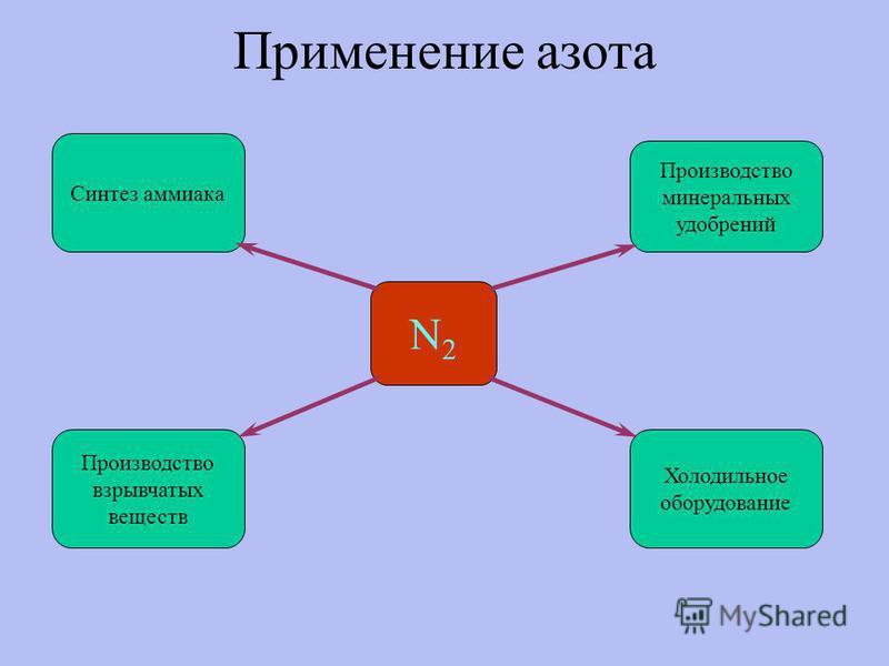 Применение азота N2N2 Синтез аммиака Холодильное оборудование Производство взрывчатых веществ Производство минеральных удобрений