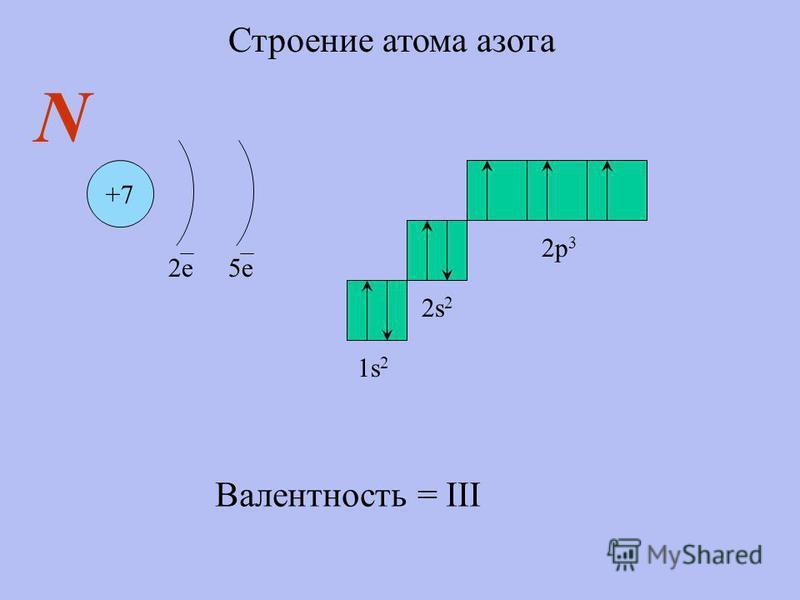Строение атома азота +7 2 е 5 е N 1s21s2 2s22s2 2p 3 Валентность = III