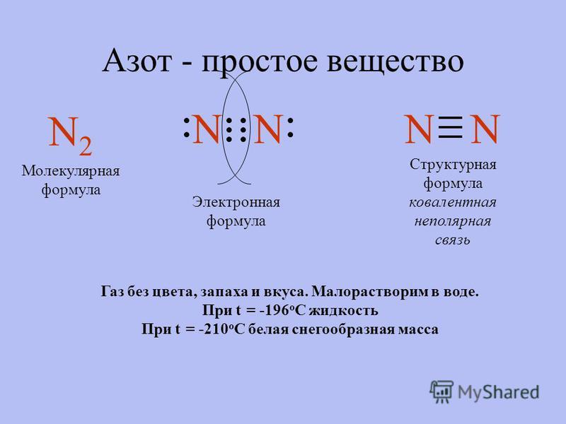 Азот - простое вещество N2N2 NNNN Молекулярная формула Электронная формула Структурная формула ковалентная неполярная связь Газ без цвета, запаха и вкуса. Малорастворим в воде. При t = -196 o C жидкость При t = -210 o C белая снегообразная масса